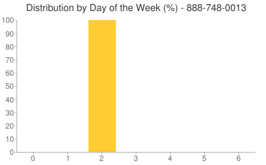 Distribution By Day 888-748-0013